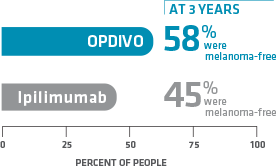 At the 3 year follow-up, 58% of the people treated with OPDIVO® (nivolumab) were melanomafree compared to 45% of people on ipilimumab.