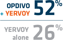 52% of patients treated with OPDIVO® (nivolumab) + YERVOY® (ipilimumab) were alive at 5 years versus 26% treated with YERVOY® (ipilimumab) alone
