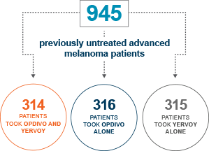 The OPDIVO® (nivolumab) + YERVOY® (ipilimumab) clinical trial included 945 patients with previously untreated advanced melanoma.